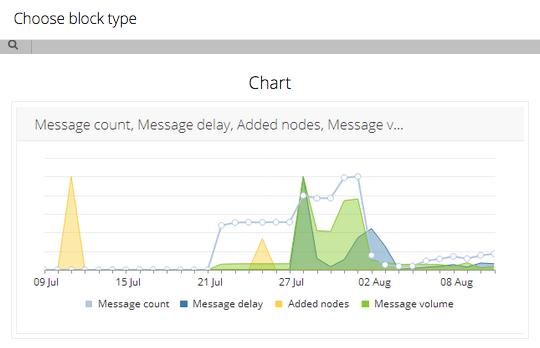 AIMS_for_BizTalk_Analyzer_Chart_block-1
