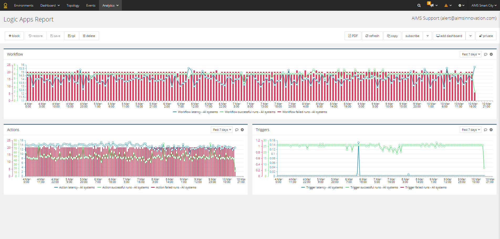 AIMS Logic Apps monitoring
