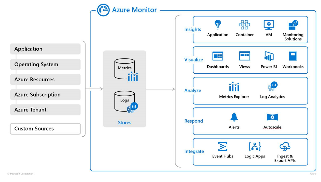 Azure monitoring overview