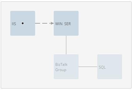 IIS topology overview.jpg
