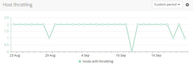 host_throttling.jpg