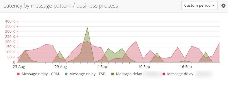 latency_message_pattern.jpg