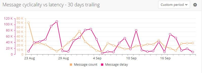 message_cyclicality_30_days_trailing.jpg