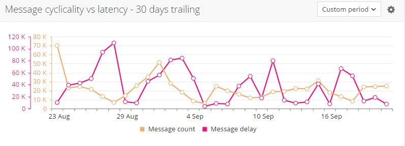 message_cyclicality_30_days_trailing.jpg