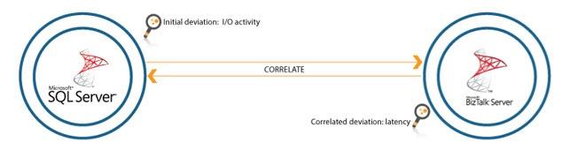 SQL corelation