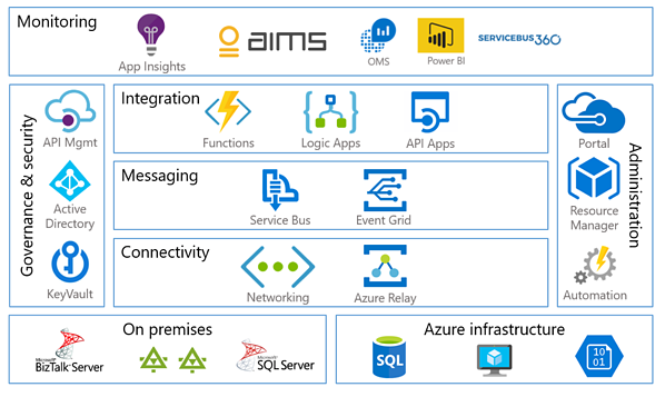 A comparison of monitoring tools for Microsoft hybrid