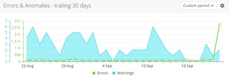 errors and anomalies