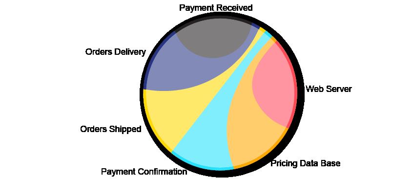 AIMS cake chart