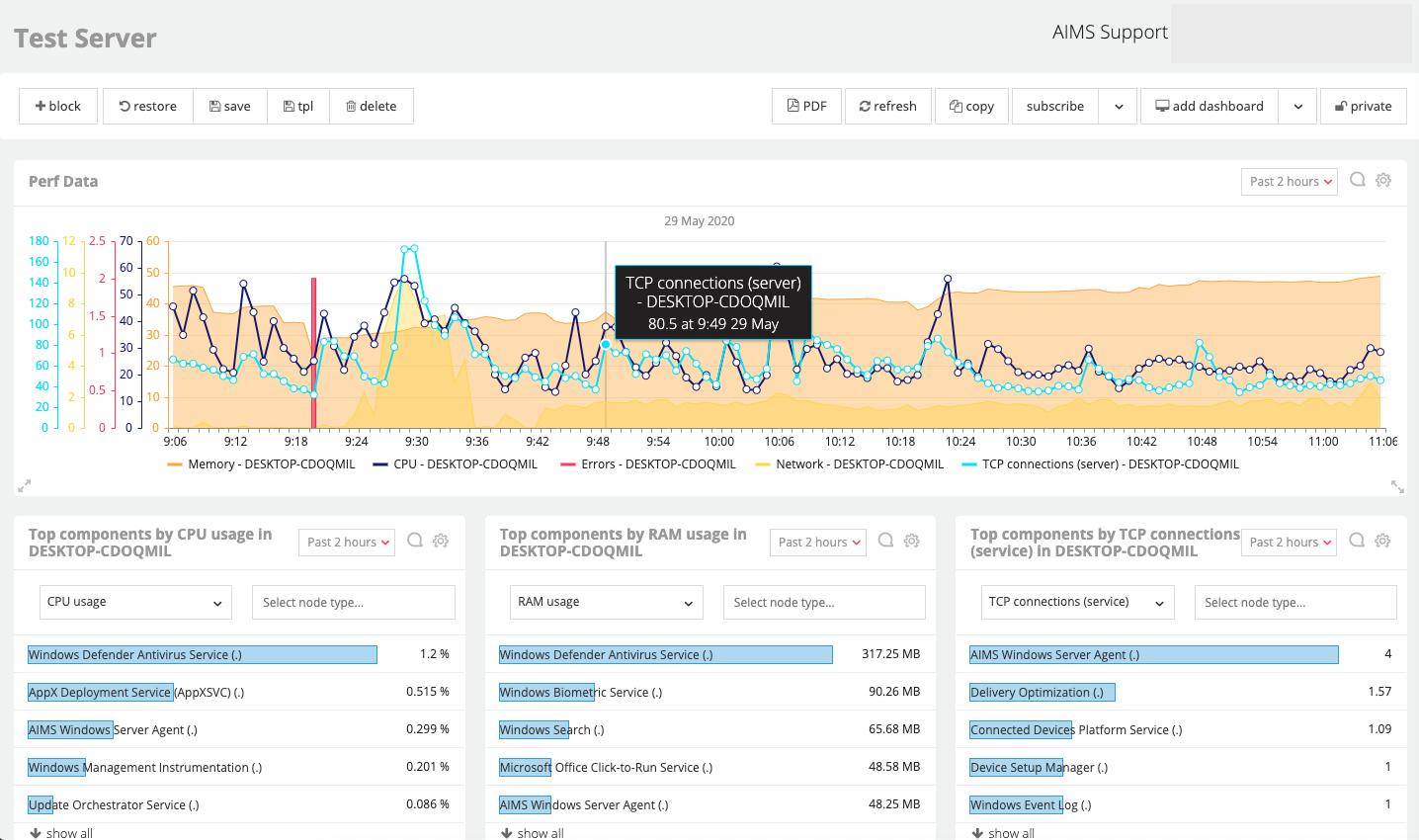 AIMS Server Monitoring
